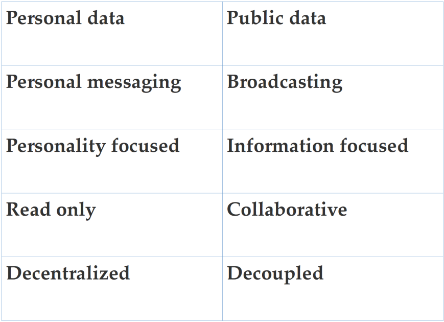 information types